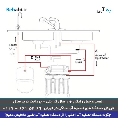 تشخیص دستگاه تصفیه آب اصلی از تقلبی