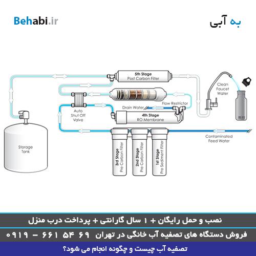 کاربرد های تصفیه آب